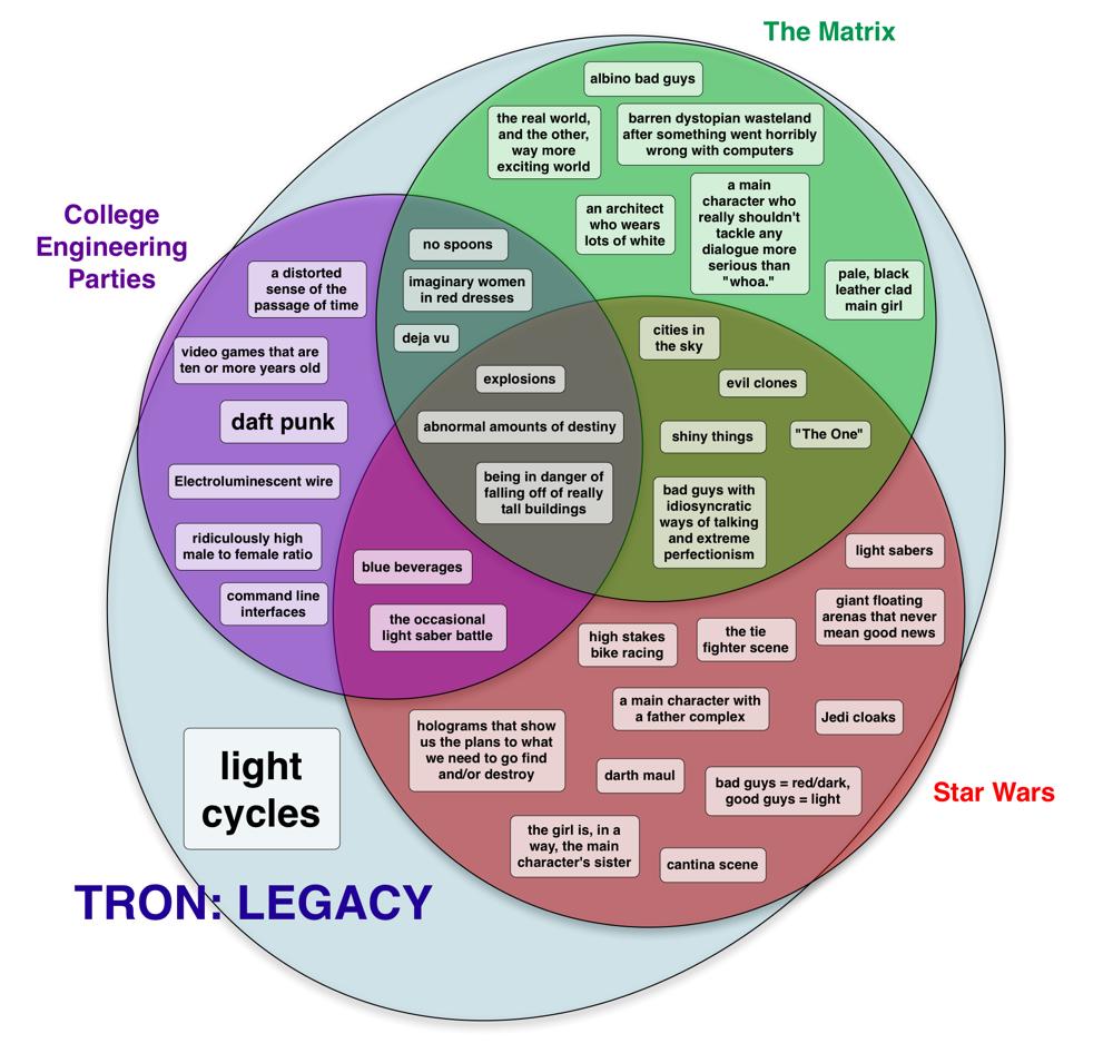tron legacy is the lovechild of star wars the matrix and daft rh mokudekiru com Girl Venn Diagram 2016 Marvel Movie Rights Venn Diagram